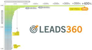 595113_LeadConversionRateChart