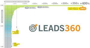 595113_LeadConversionRateChart