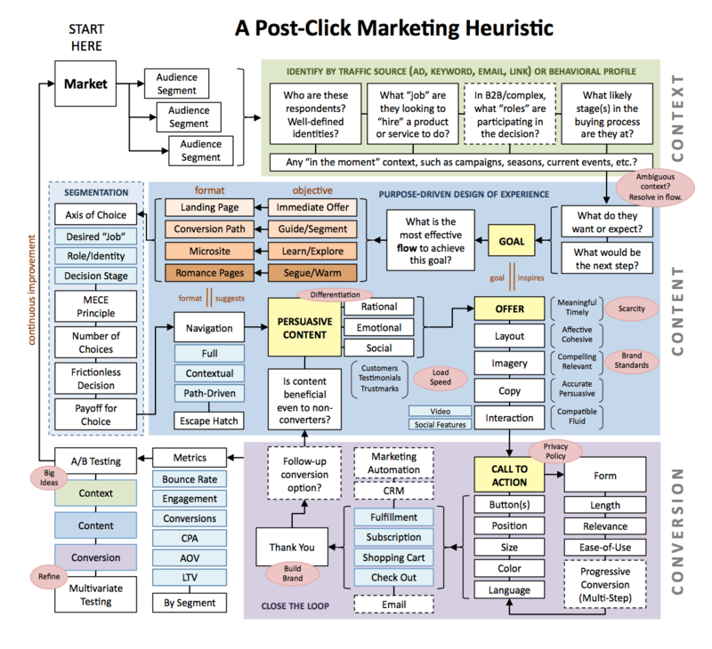 Post-click_Marketing_Heuristic_by_Search_Engine_Land